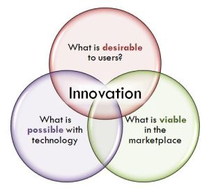 innovation-venn-1